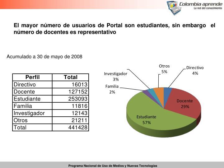 El mayor número de usuarios de Portal son estudiantes, sin embargo  el número de docentes es representativo
