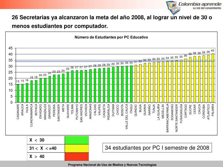 26 Secretarias ya alcanzaron la meta del año 2008, al lograr un nivel de 30 o menos estudiantes por computador.