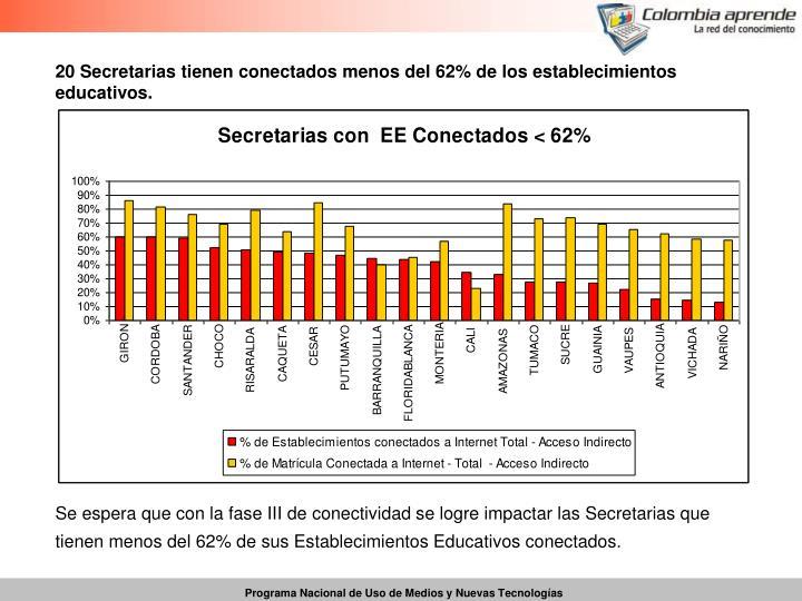 20 Secretarias tienen conectados menos del 62% de los establecimientos educativos.
