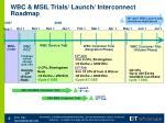 wbc msil trials launch interconnect roadmap
