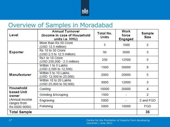 Overview of Samples in Moradabad