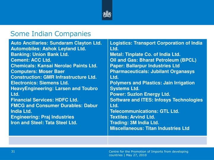 Some Indian Companies