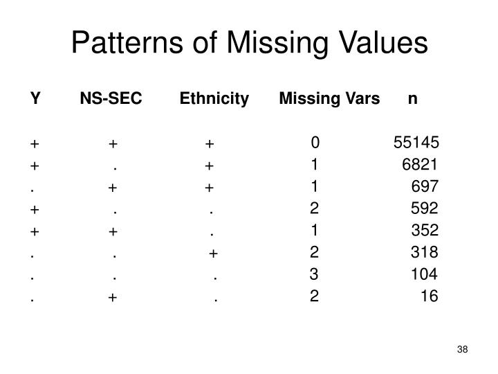 Patterns of Missing Values