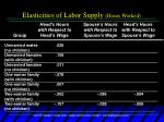 elasticities of labor supply hours worked