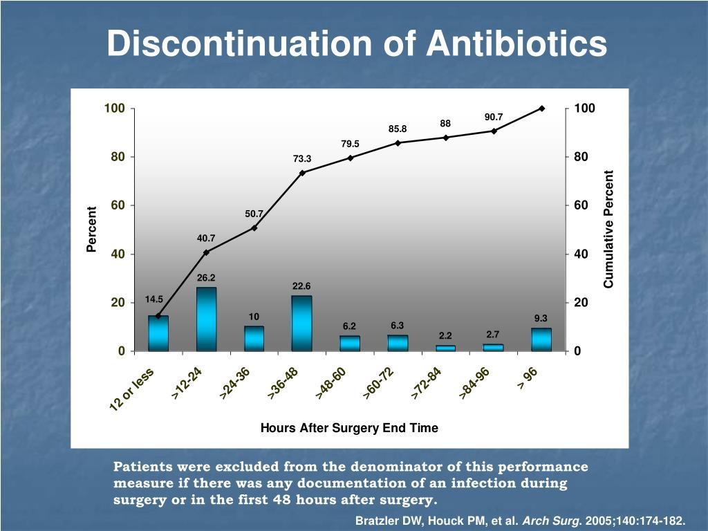 Discontinuation of Antibiotics