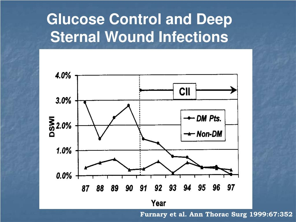 Glucose Control and Deep