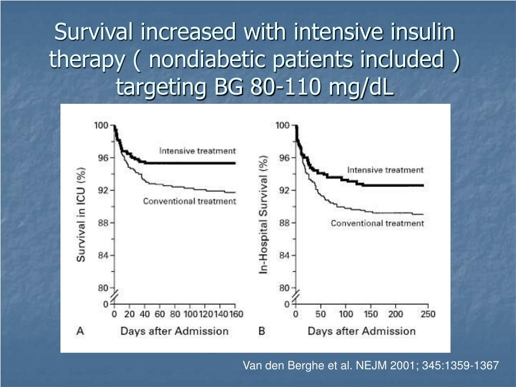 Survival increased with intensive insulin therapy ( nondiabetic patients included ) targeting BG 80-110 mg/dL