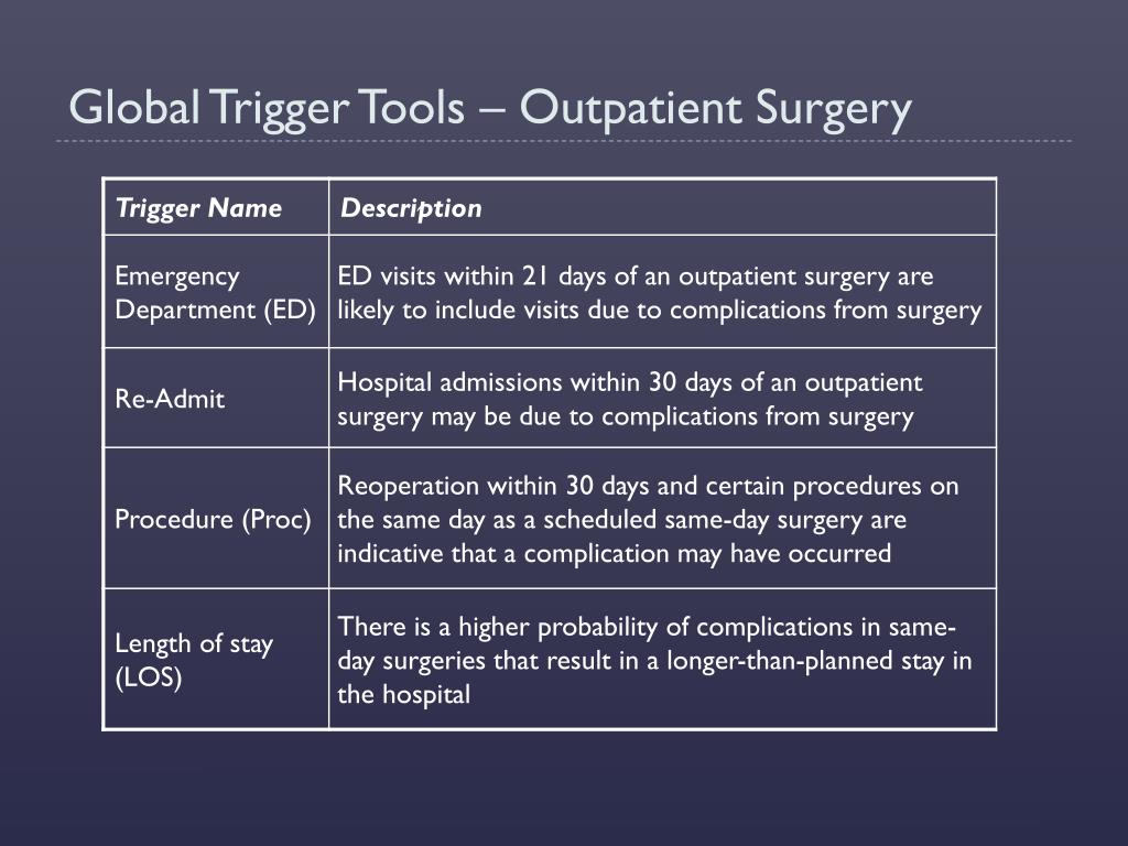 Global Trigger Tools – Outpatient Surgery