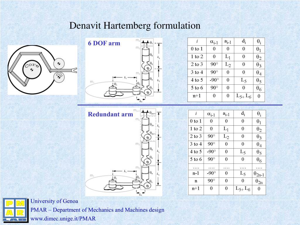 Denavit Hartemberg formulation