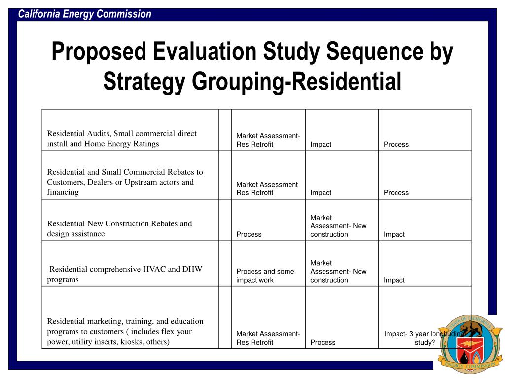 Proposed Evaluation Study Sequence by Strategy Grouping-Residential