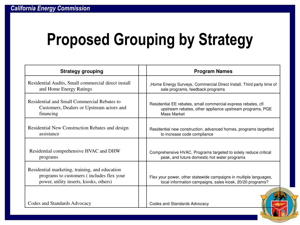 Proposed Grouping by Strategy