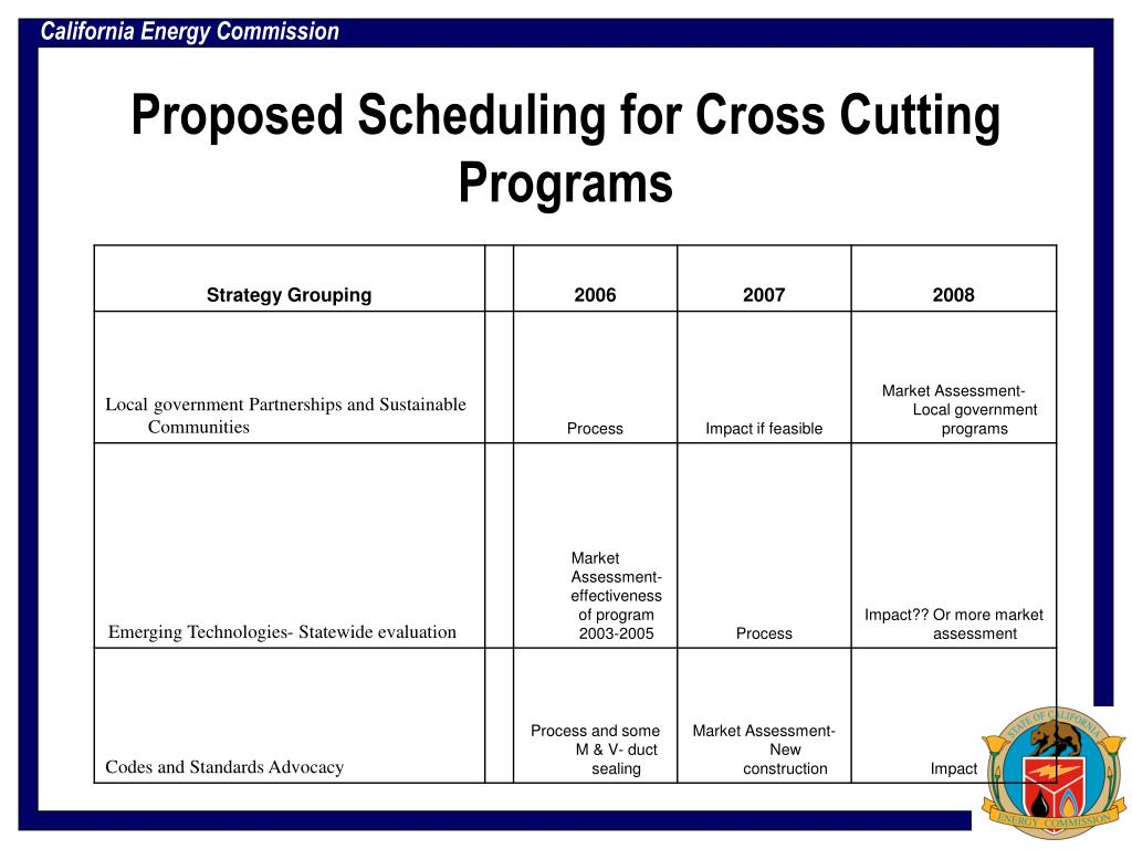 Proposed Scheduling for Cross Cutting Programs