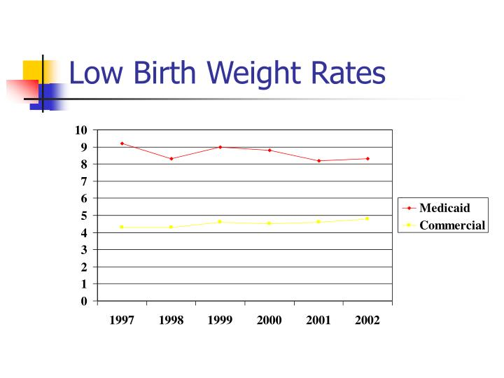 low birth weight Babies with low birth weight not only appear smaller, but the head appears larger in proportion to the rest of the body the body looks too thin as the body fat content is very low.