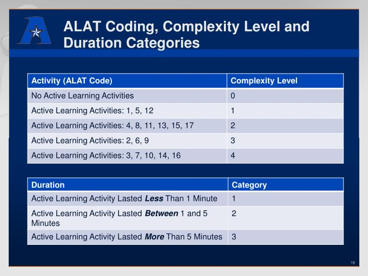 ALAT Coding, Complexity Level and Duration Categories