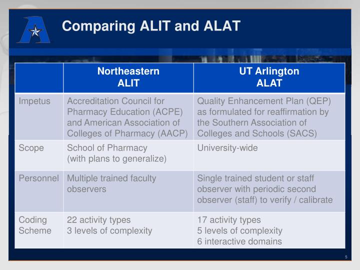 Comparing ALIT and ALAT