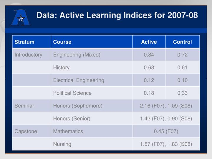 Data: Active Learning Indices for 2007-08