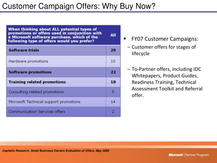 Customer Campaign Offers: Why Buy Now?