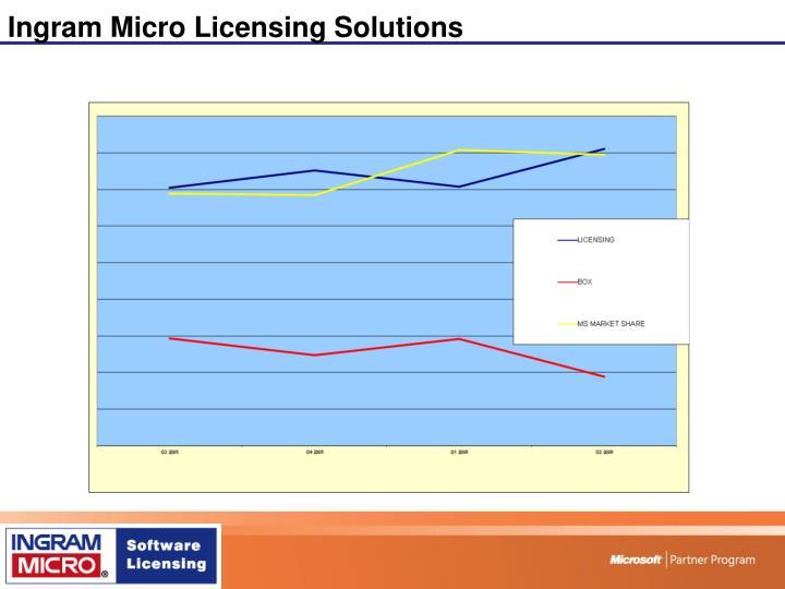 Ingram Micro Licensing Solutions