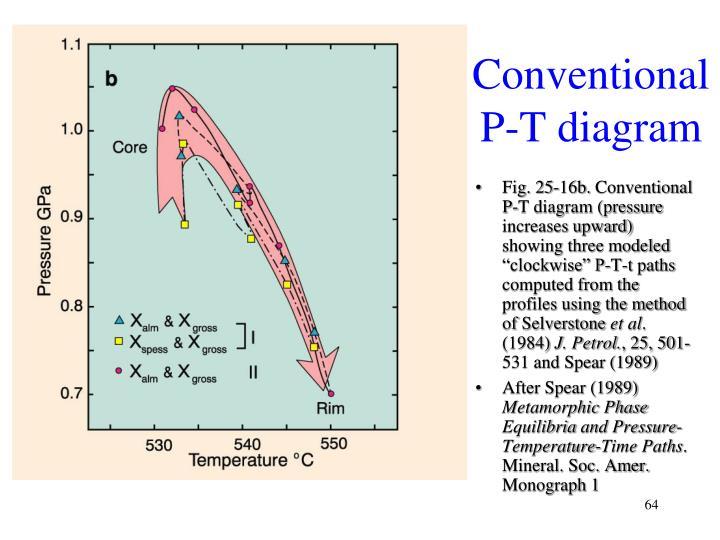 Conventional P-T diagram