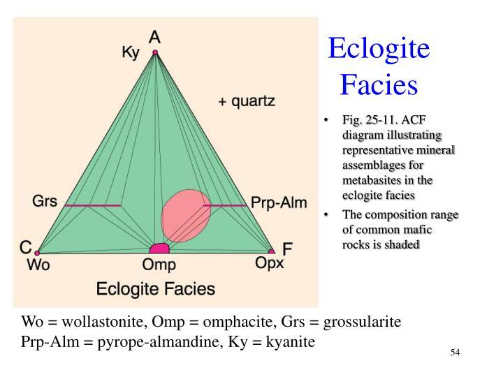Eclogite Facies