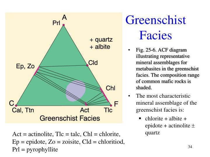 Greenschist Facies