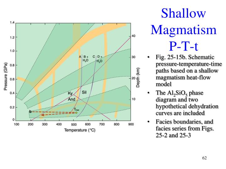Shallow Magmatism P-T-t