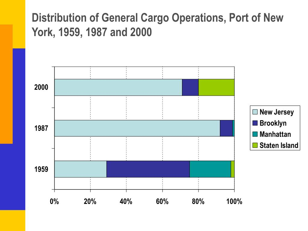 Distribution of General Cargo Operations, Port of New York, 1959, 1987 and 2000