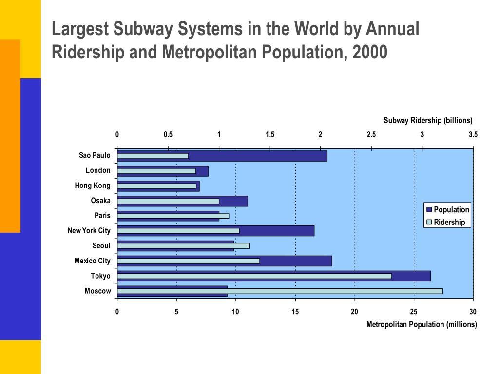 Largest Subway Systems in the World by Annual Ridership and Metropolitan Population, 2000