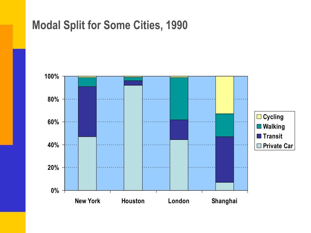 Modal Split for Some Cities, 1990