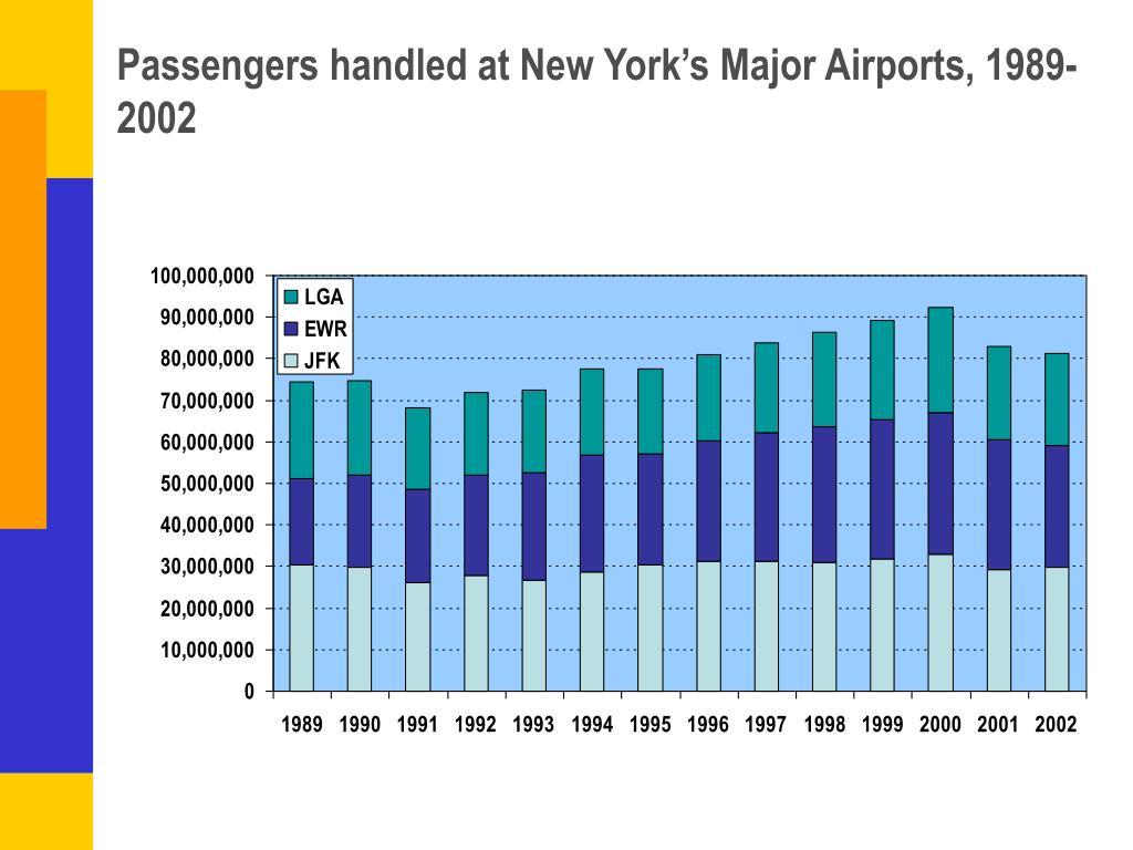 Passengers handled at New York's Major Airports, 1989-2002