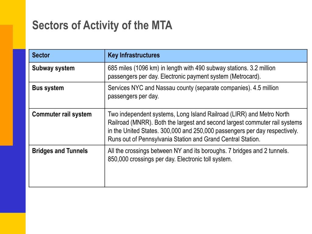 Sectors of Activity of the MTA