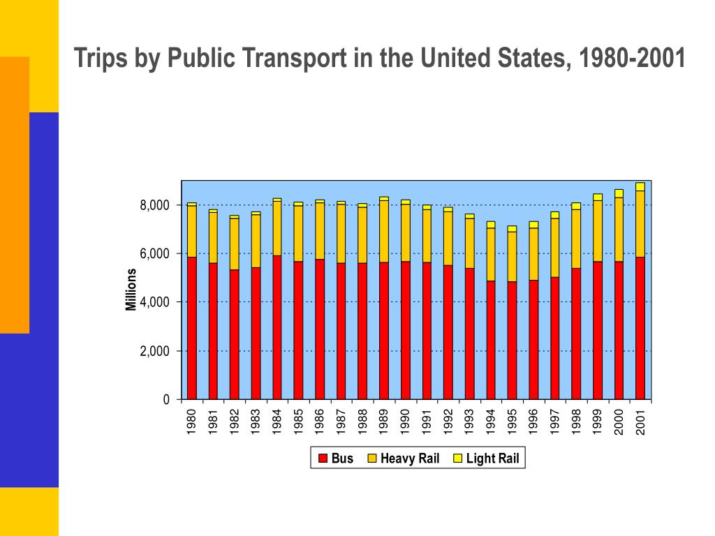 Trips by Public Transport in the United States, 1980-2001