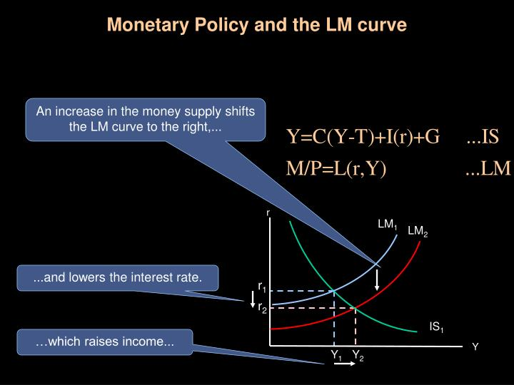 Monetary Policy and the LM curve