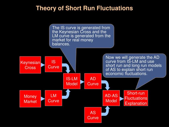 Theory of short run fluctuations