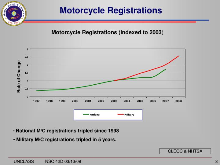 Motorcycle registrations
