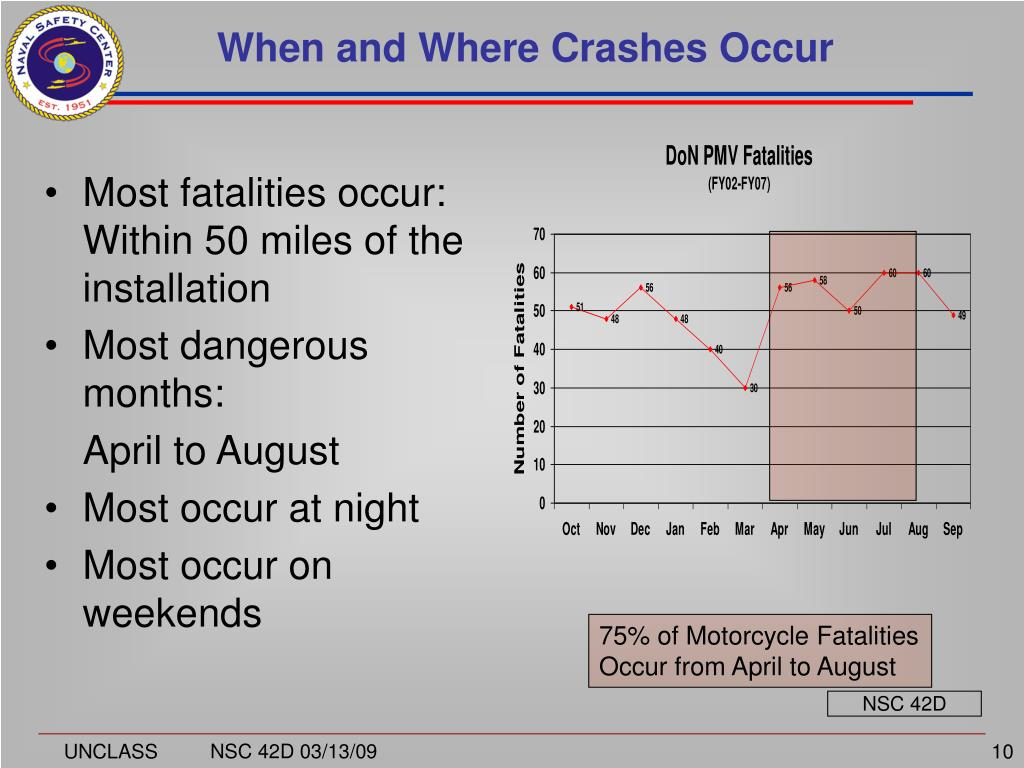 When and Where Crashes Occur