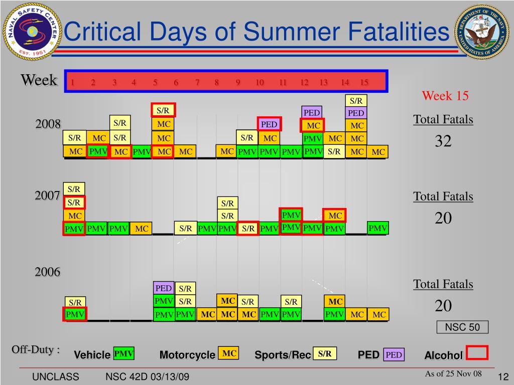 Critical Days of Summer Fatalities