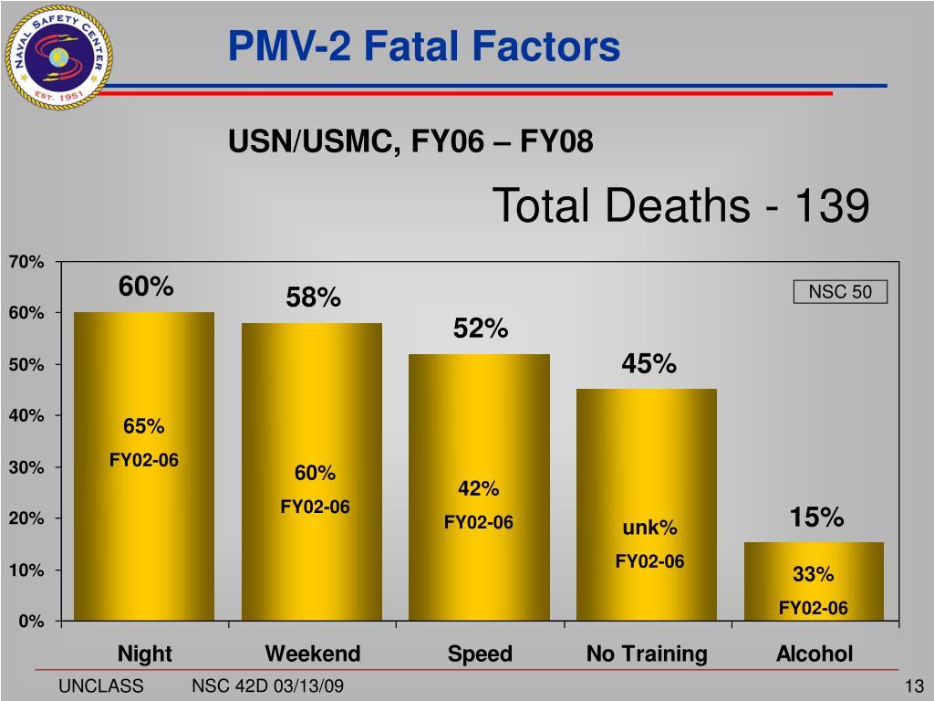 PMV-2 Fatal Factors