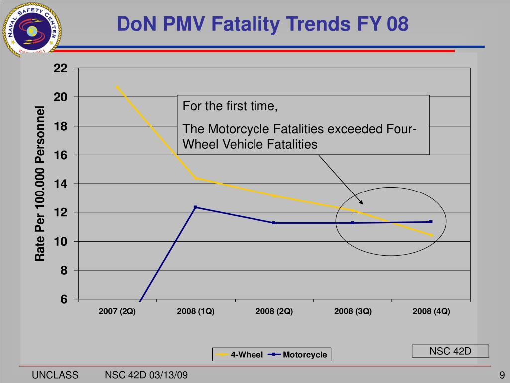 DoN PMV Fatality Trends FY 08