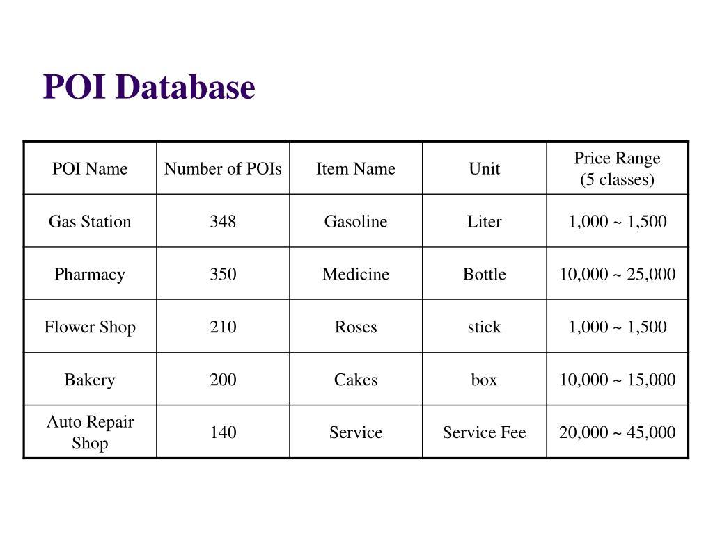 POI Database