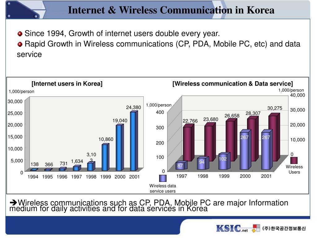 [Internet users in Korea]