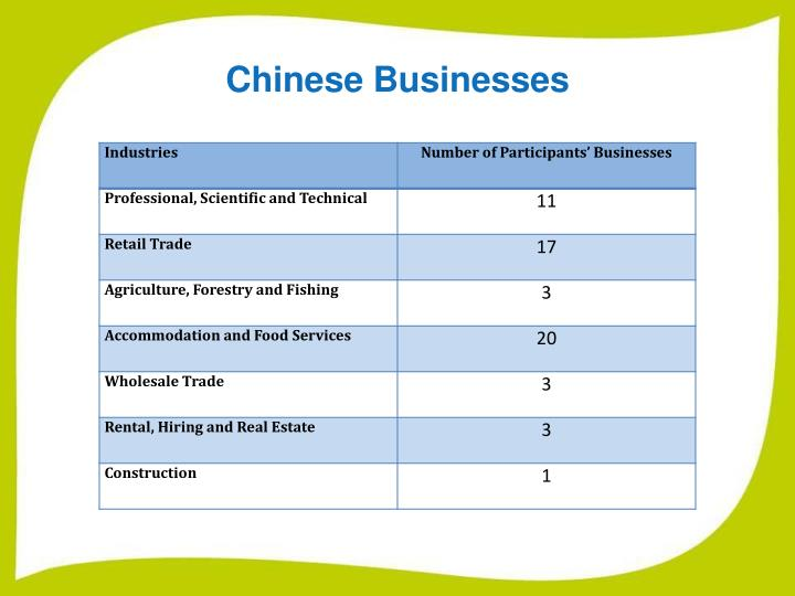 Chinese Businesses