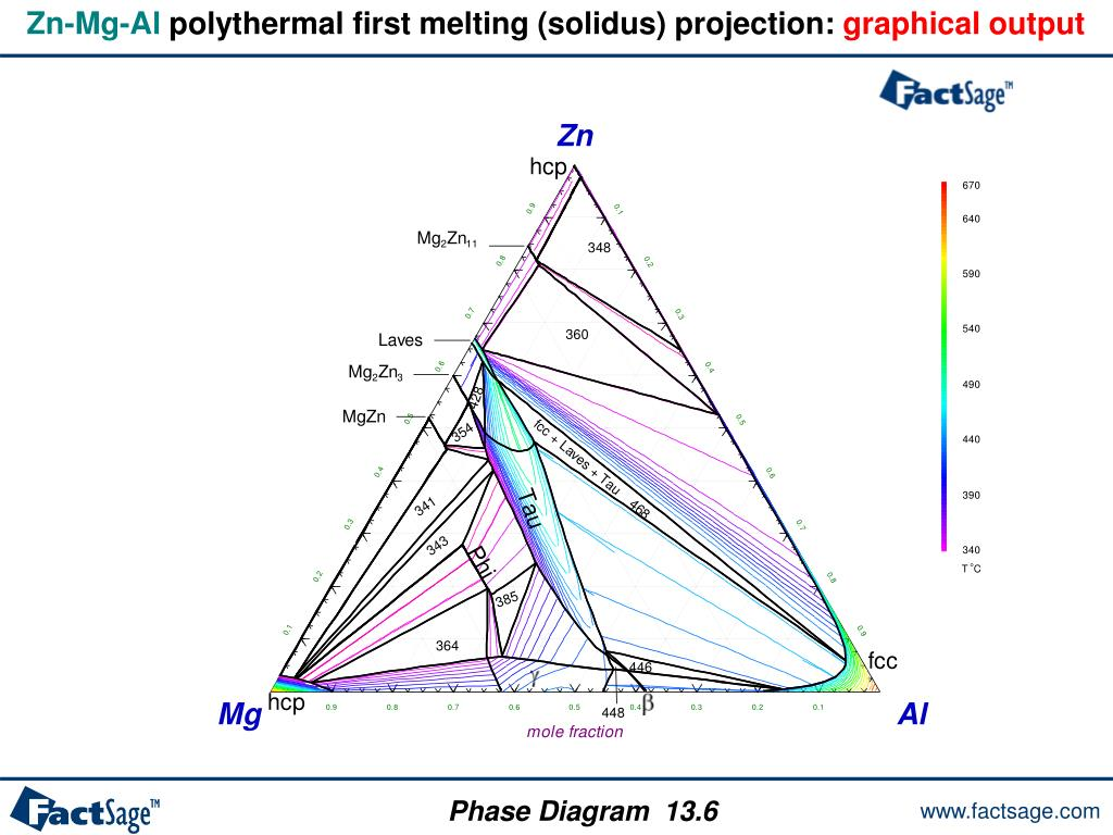 Ppt - The Phase Diagram Module Powerpoint Presentation