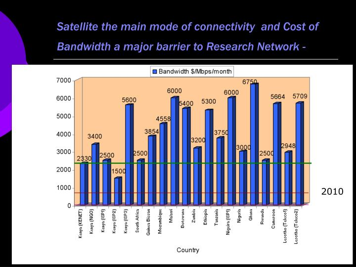 Satellite the main mode of connectivity  and Cost of Bandwidth a major barrier to Research Network -