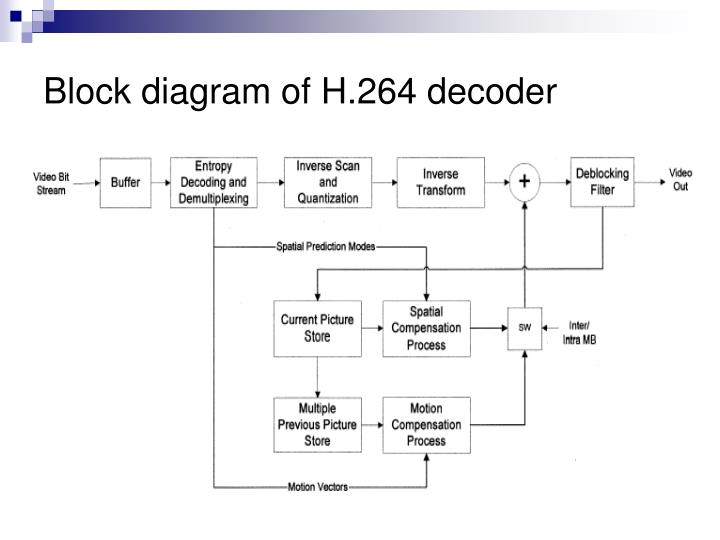 ppt optimization of h 264 avc baseline decoder on arm9tdmi rh slideserve com h 265 encoder block diagram h.264 encoder and decoder block diagram