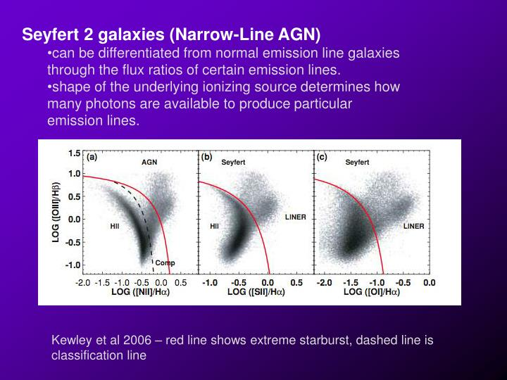 Seyfert 2 galaxies (Narrow-Line AGN)