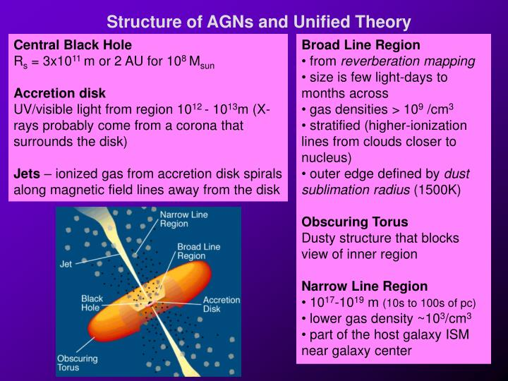 Structure of AGNs and Unified Theory