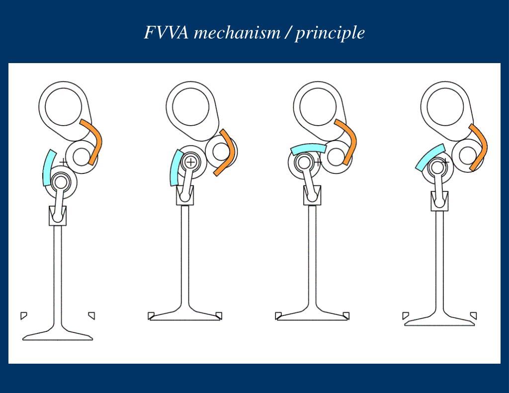 FVVA mechanism / principle
