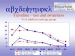 traveline use and awareness of adults in each age group