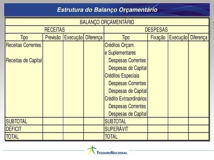 Estrutura do Balanço Orçamentário
